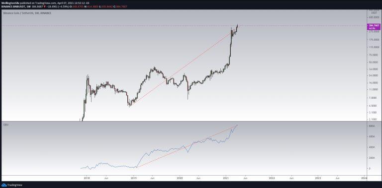 Gráfico semanal da Binance Coin (W)
