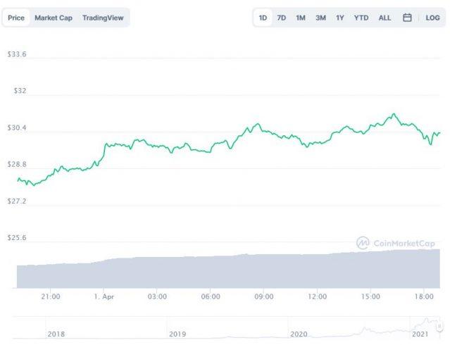 Gráfico com a variação de preço da Chainlink (LINK) nas últimas 24 horas. Fonte: CoinMarketCap