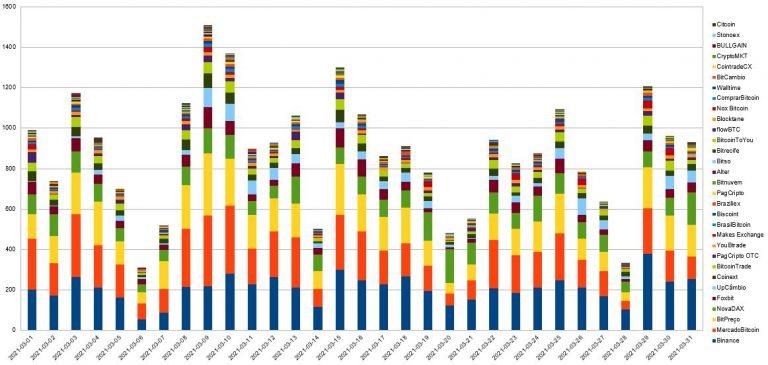 Gráfico diário de volume de BTC nas exchanges analisadas. Fonte: Cointrader Monitor
