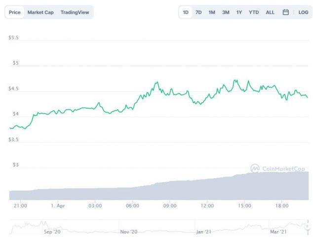 Gráfico com a variação de preço da DIA (DIA) nas últimas 24 horas. Fonte: CoinMarketCap