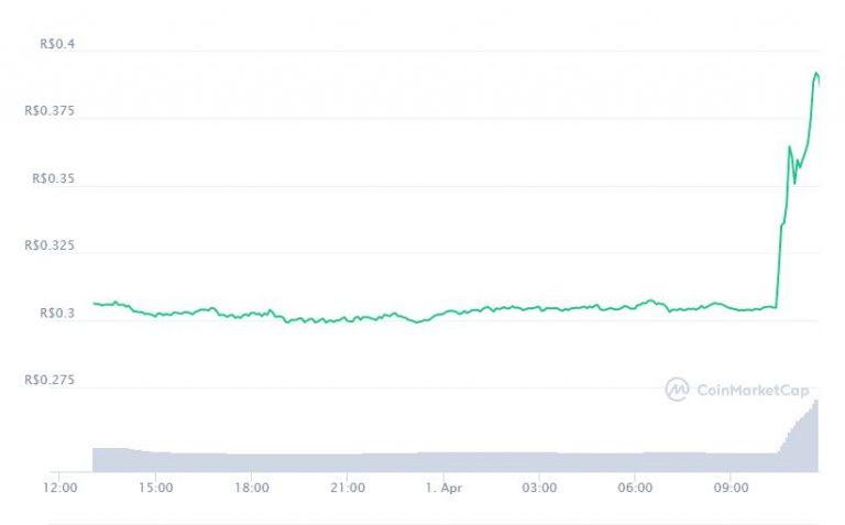 Gráfico com a variação de preço da Dogecoin (DOGE) nas últimas 24 horas. Fonte: CoinMarketCap