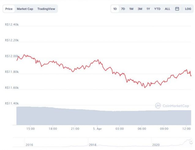 Gráfico com a variação de preço do Ethereum (ETH) nas últimas 24 horas. Fonte: CoinMarketCap