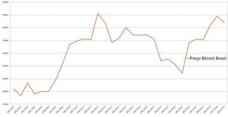 Gráfico da variação do BTC durante o mês de março. Fonte: Cointrader Monitor