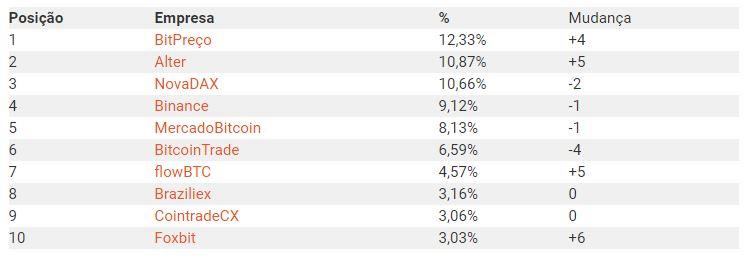 Listagem de exchanges mais pesquisadas