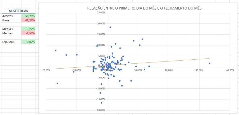 estatísticas
