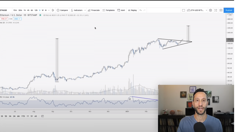 Scott Melker traça análise otimista para o Ethereum. Fonte: Scott Melker/YouTube