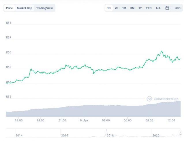 Gráfico com a variação de preço do XRP (XRP) nas últimas 24 horas. Fonte: CoinMarketCap