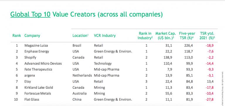 Varejista brasileira teve destaque entre grandes empresa. Fonte: Boston Consulting Group.