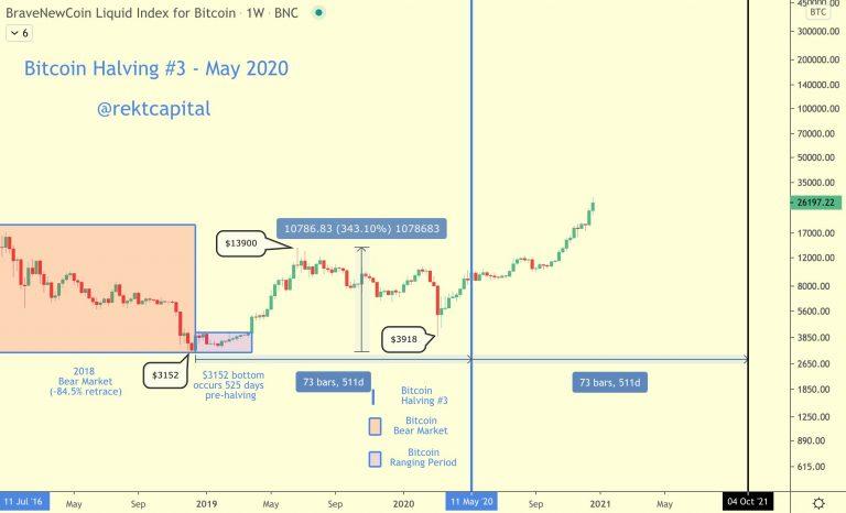 Ciclo do terceiro halving 2020 - Fonte: Rekt Capital/Twitter.