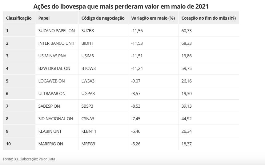 As dez maiores desvalorizações de maio.