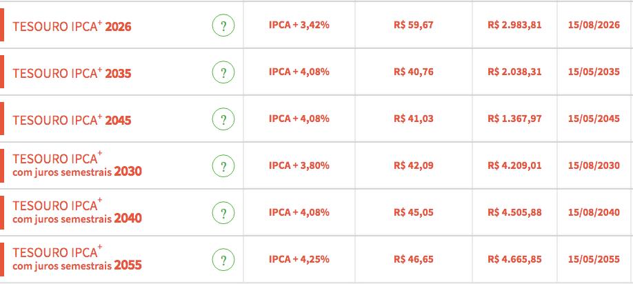 Títulos Tesouro IPCA+ abertos para investimento. Fonte: Tesouro Direto.