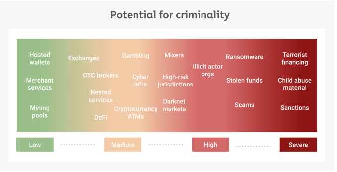 Potential for criminality