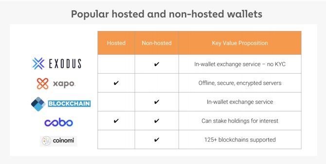 Popular hosted and non-hosted wallets