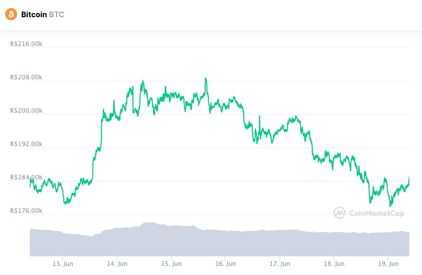 Valorização do BTC nos últimos sete dias. Fonte: CoinMarketCap.