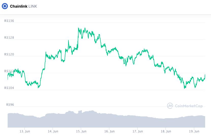 Valorização da LINK nos últimos sete dias. Fonte: CoinMarketCap.
