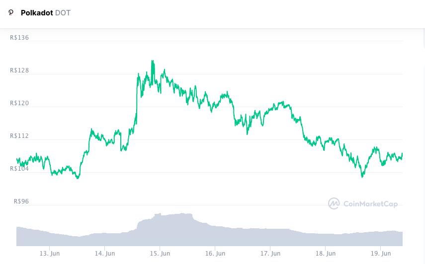 Valorização da DOT nos últimos sete dias. Fonte: CoinMarketCap.