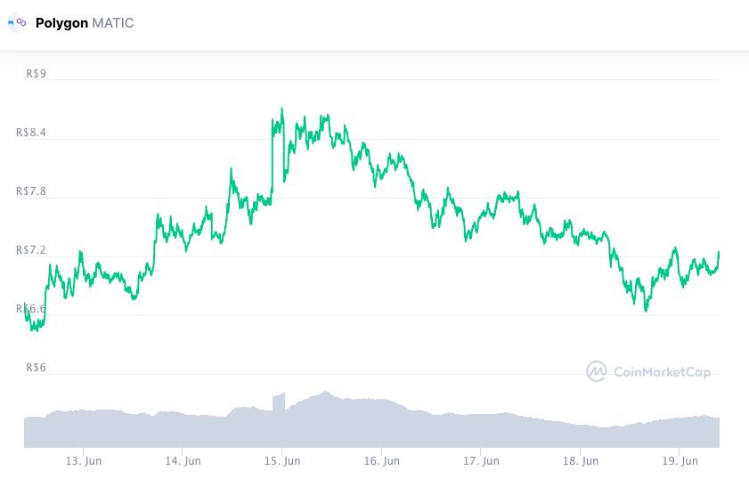 Valorização da MATIC nos últimos sete dias. Fonte: CoinMarketCap.
