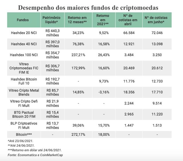 Comparativo de cotistas e rendimento dos fundos de criptomoedas. Fontes: Infomoney, Economática e CoinMarketCap.