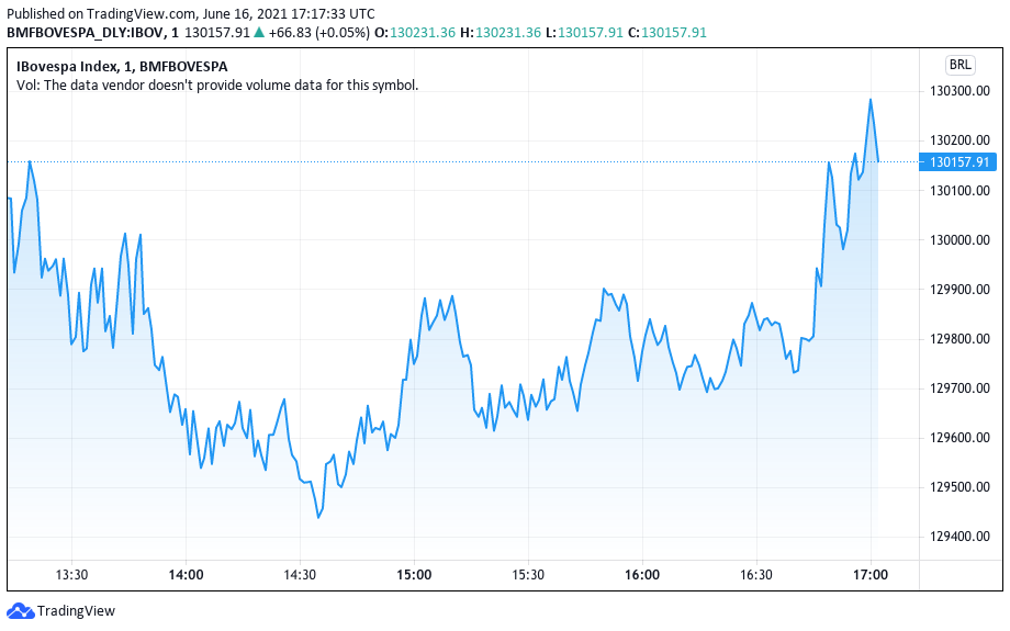 Ibovespa apresenta leve volatilidade durante o pregão. Fonte: TradingView.