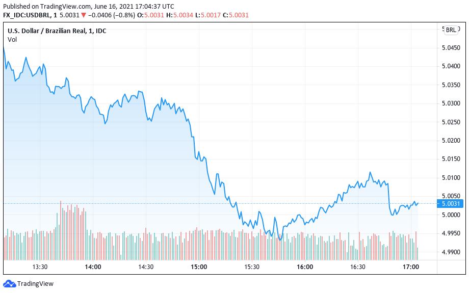 Cotação do dólar nesta quarta-feira (16). Fonte: TradingView.