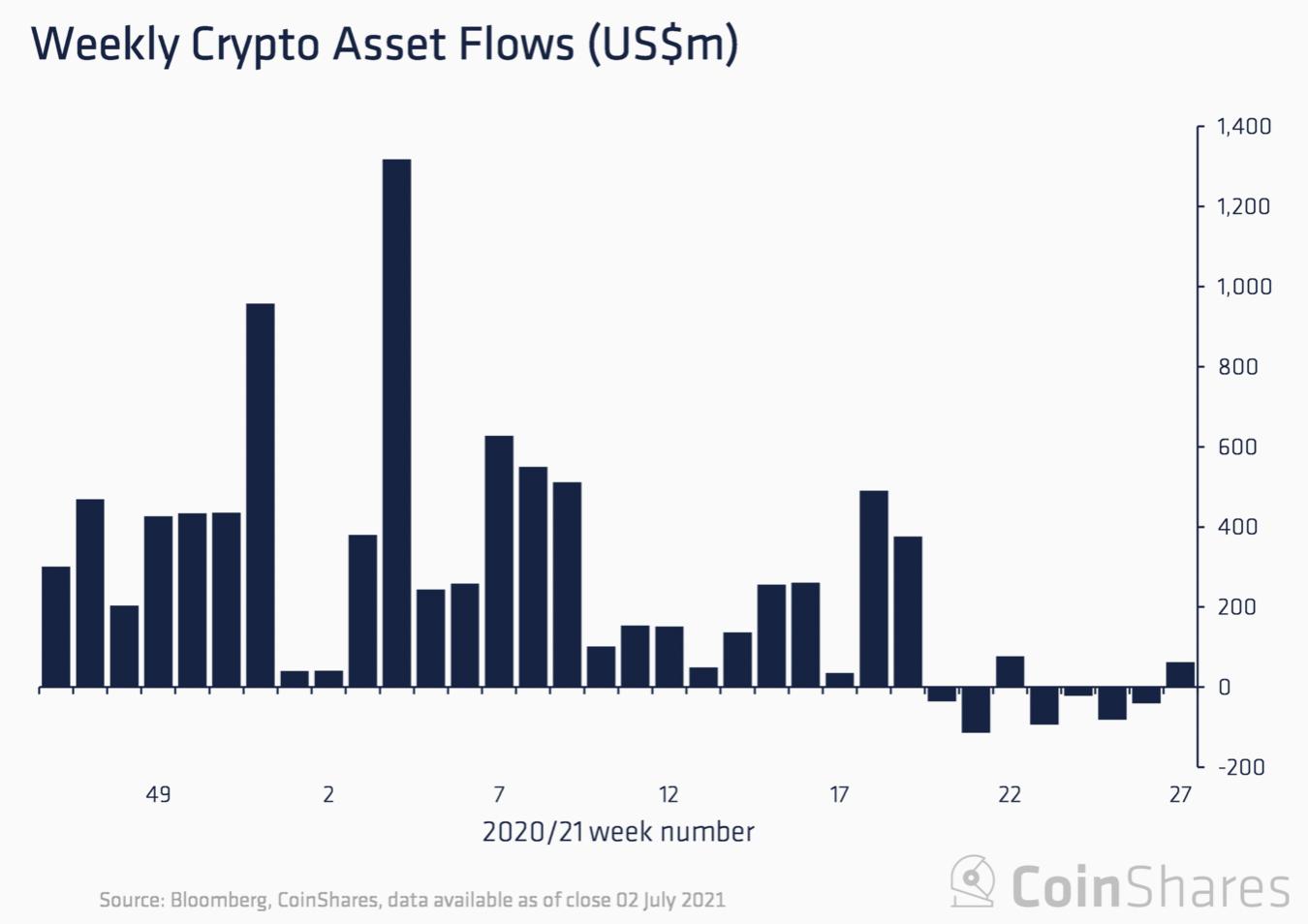 Captação semanal nos fundos de criptomoedas. Fonte: CoinShares.
