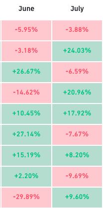 Bitcoin tem pior trimestre desde 2018