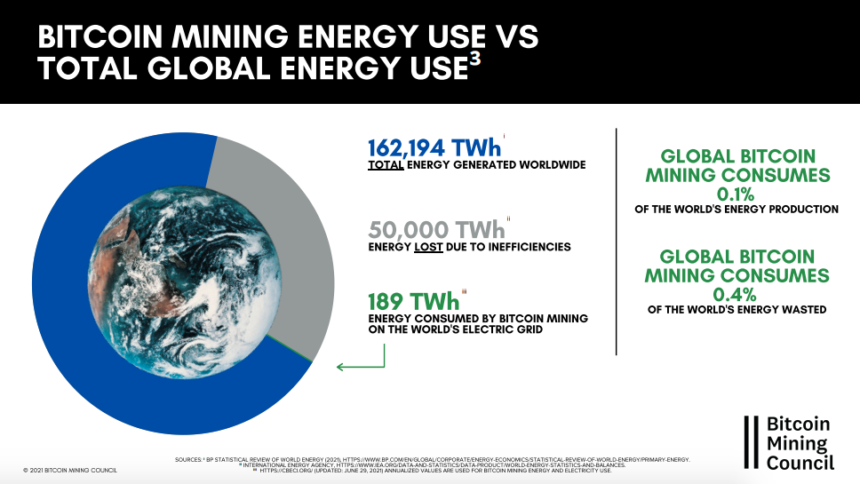 Relação entre produção global de eletricidade e consumo do BTC. Fonte: BMC.