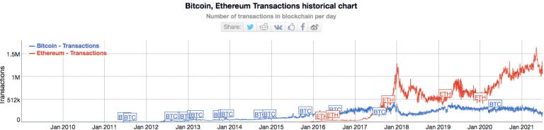 Histórico de transações entre BTC e ETH. Fonte: BitInfoCharts.
