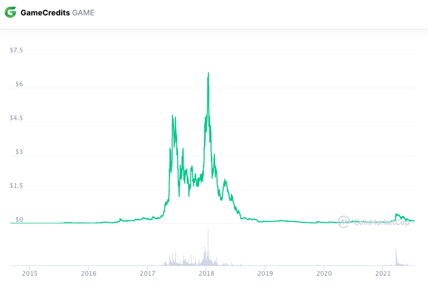 GameCredits (GAME)
