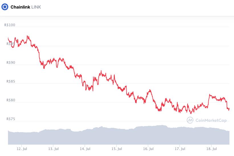 Desempenho do preço da LINK durante a semana. Fonte: CoinMarketCap.