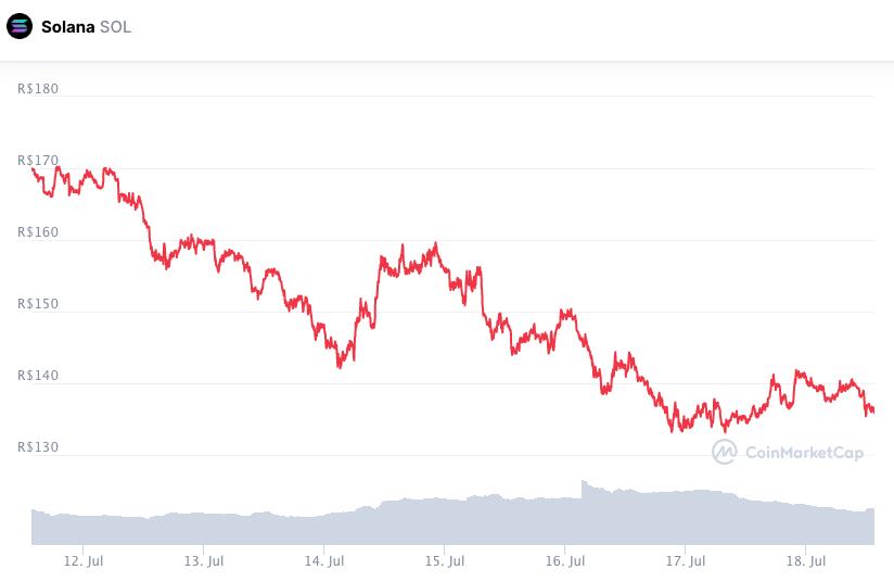 Desempenho do preço da SOL durante a semana. Fonte: CoinMarketCap.