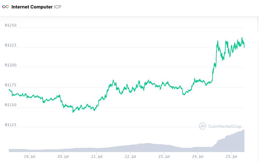 ICP supera crise e fecha semana em alta. Fonte: CoinMarketCap.