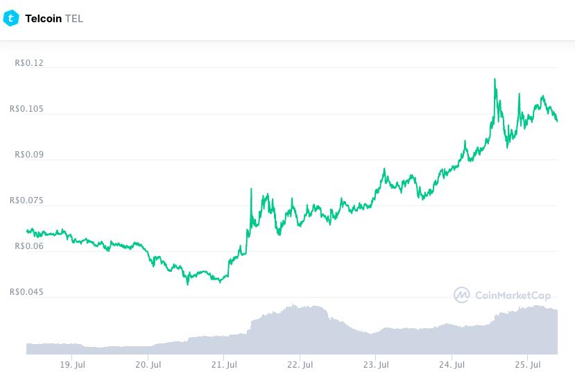 TEL teve forte alta apesar do baixo valor nominal. Fonte: CoinMarketCap.