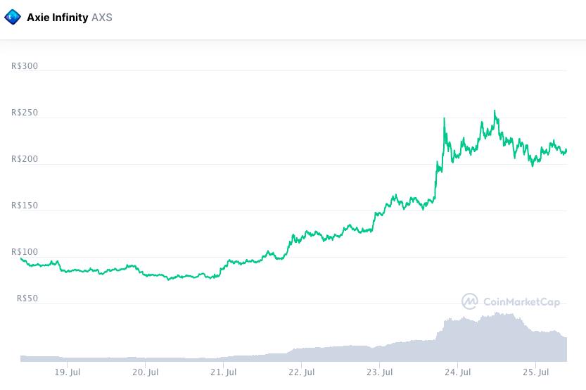 AXS reverteu perdas recentes e fechou a semana no positivo. Fonte: CoinMarketCap.