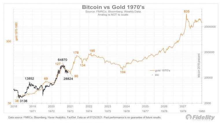 Bitcoin x Ouro