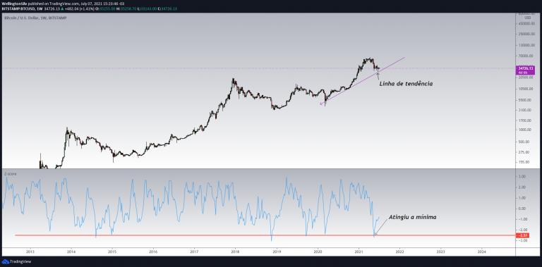 Gráfico Semanal BTC/USD