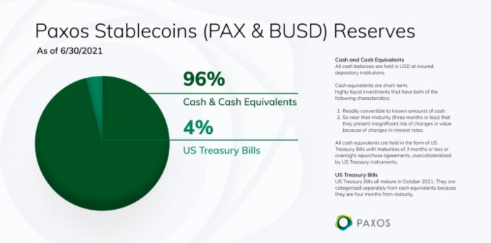 Paxos Stablecoins