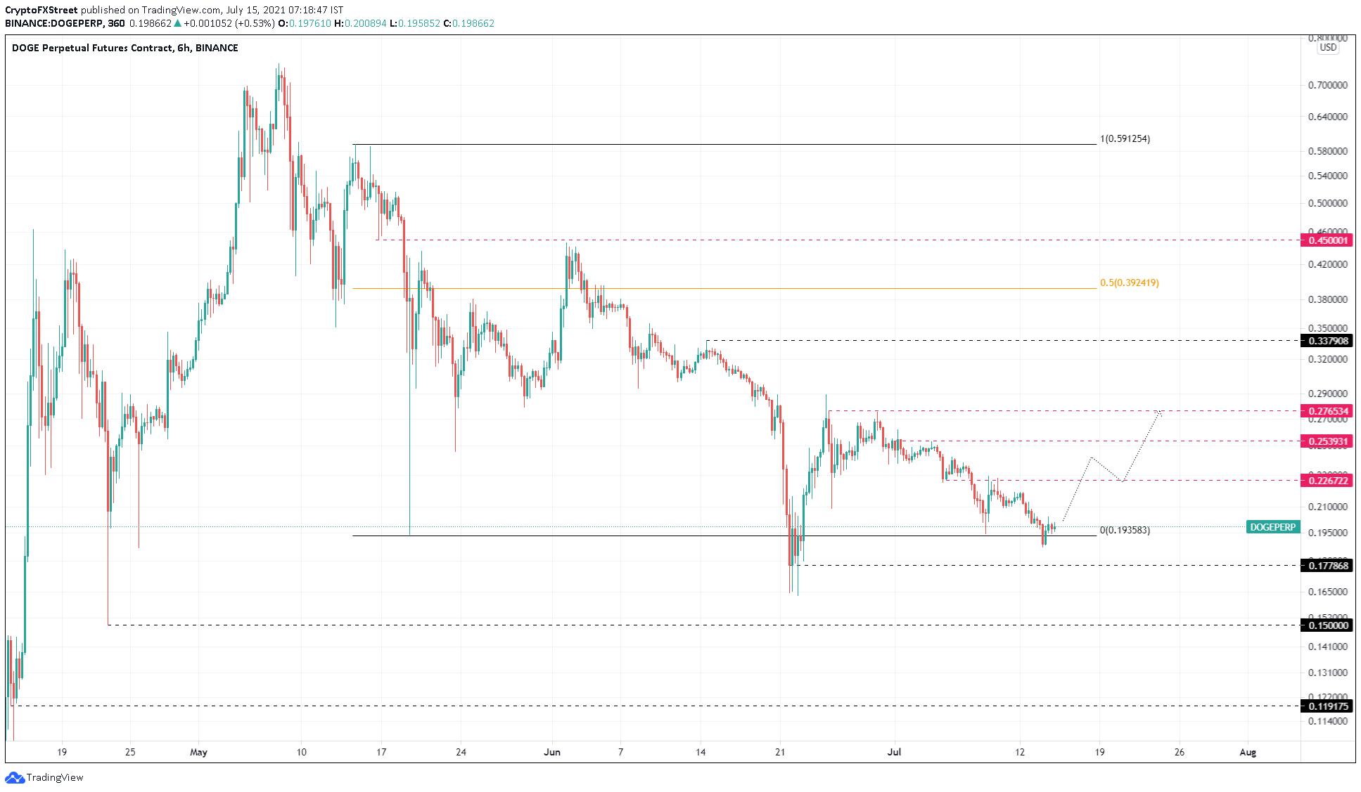 Gráfico de preço de Dogecoin