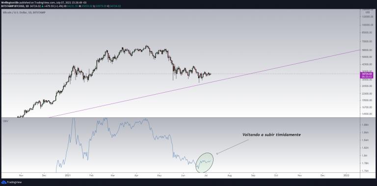 Gráfico Diario BTC/USD
