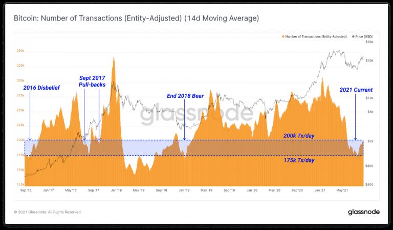 Número de transações na rede do BTC. Fonte: Glassnode.