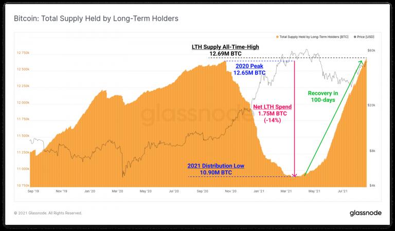 Número de BTC nas mãos de grandes investidores. Fonte: Glassnode.