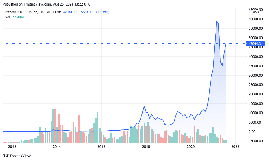 Evolução no preço do BTC. Fonte: TradingView.