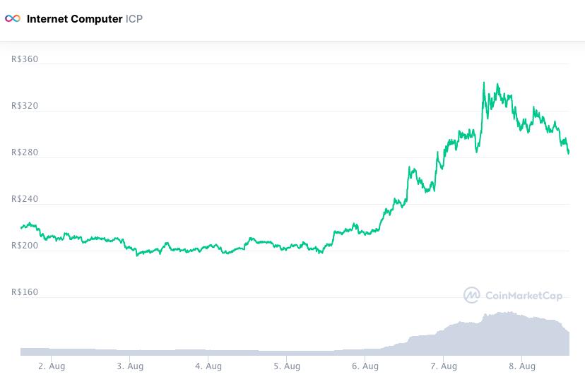 Valorização do token ICP ao longo da semana. Fonte: CoinMarketCap.