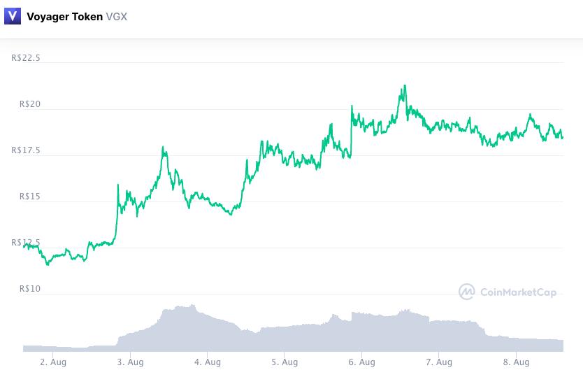 Valorização do token VGX ao longo da semana. Fonte: CoinMarketCap.