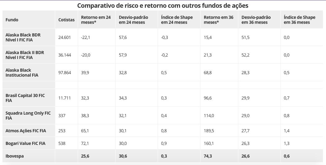 Comparativo de risco e retorno com outros fundos de ações