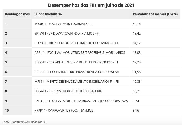 Maiores valorizações de julho entre os FIIs. Fonte: Smartbrain/B3.