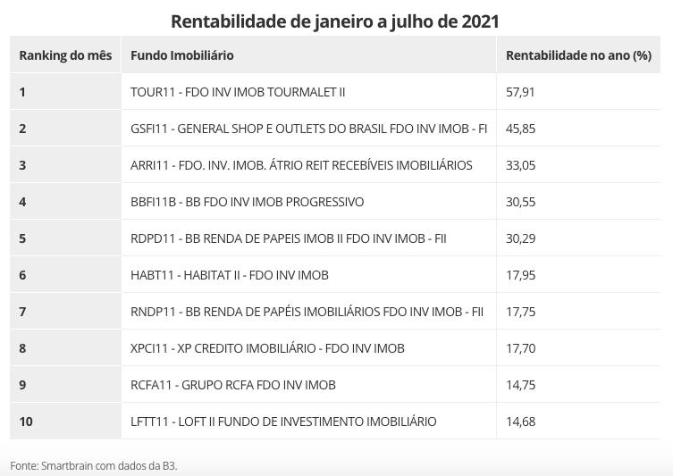 FIIs que tiveram melhor desempenho em 2021. Fonte: Smartbrain/B3.