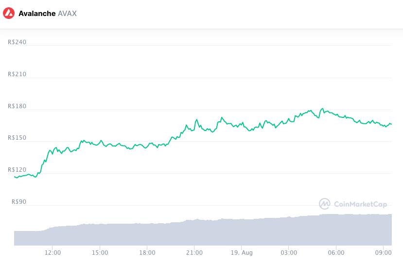 Token AVAX disparou após criar fundo para financiar DeFi. Fonte: CoinMarketCap.