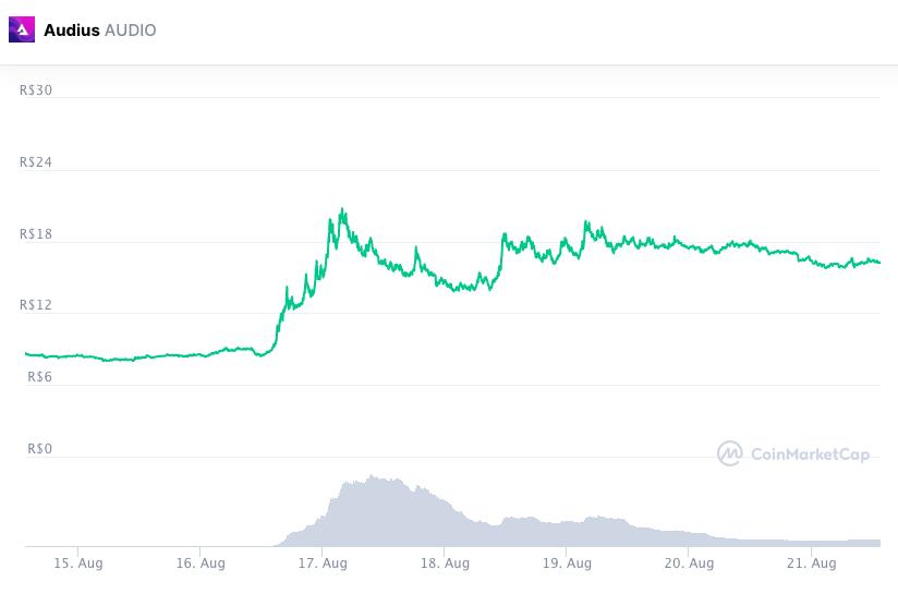Audius contou com ajuda do TikTok e token disparou de preço. Fonte: CoinMarketCap.