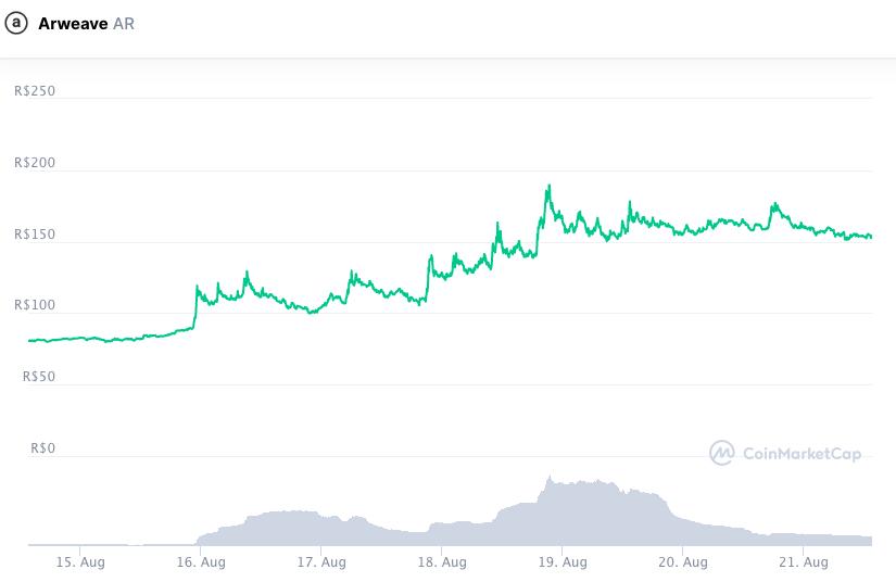 Valorização do token AR durante a semana. Fonte: CoinMarketCap.